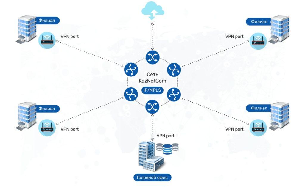 Принцип работы L3 VPN